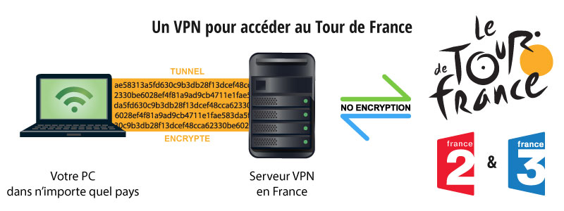 regarder le tour de france en streaming de l'étranger avec un vpn