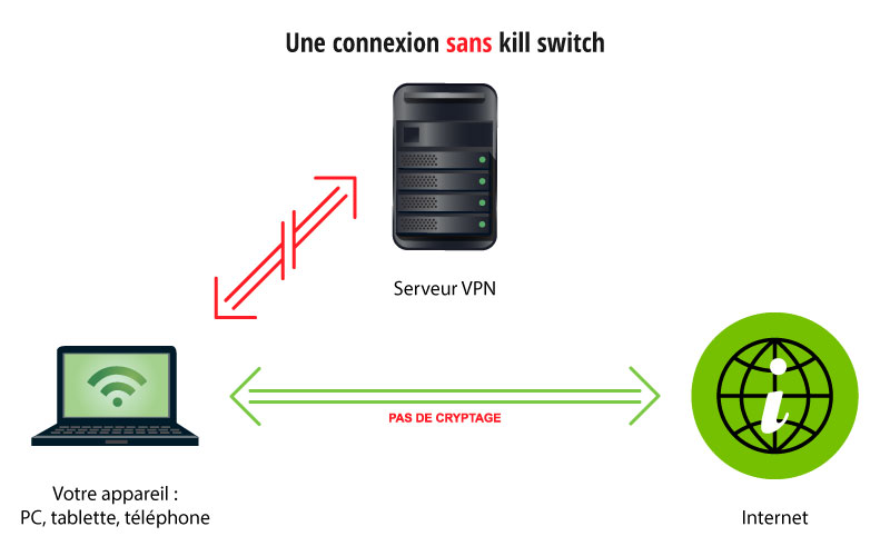 kill switch comment ca marche